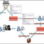Cyber Criminals Create a Big Brother Banking 150x150 Apple Removing Java Software From Mac OS X