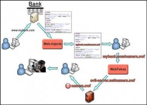 Cyber Criminals Create a Big Brother Banking