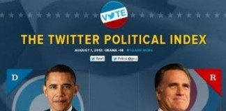Twitter Launches A Gauge of Popularity for US Elections