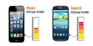 iPhone 5 is More Power Efficient Than Galaxy S III