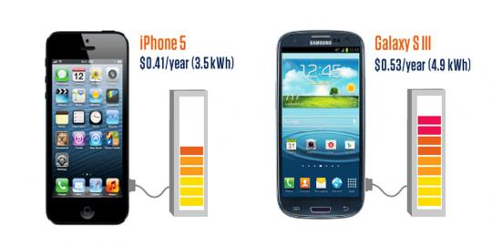 iPhone 5 is More Power Efficient Than Galaxy S III iPhone 5 is More Power Efficient Than Galaxy S III