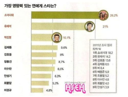 The Most Influential Celebrity in South Korea