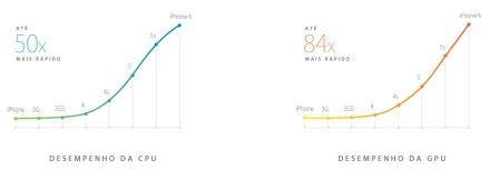 Apple iPhone 6 and Plus-CPU-e-GPU
